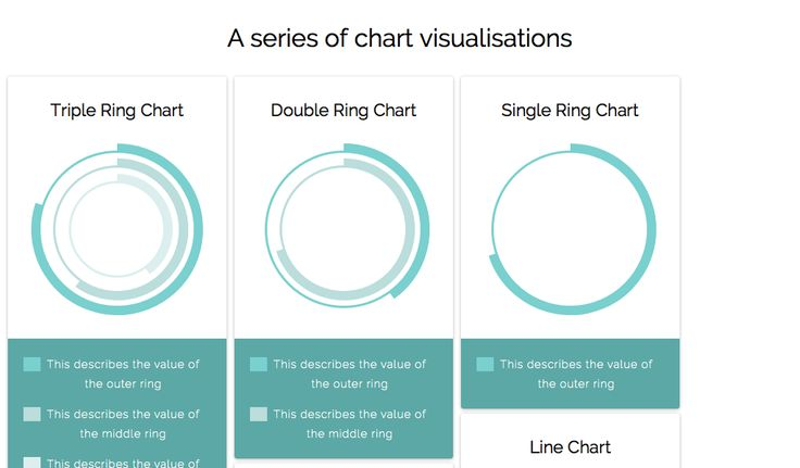 A series of animated chart cards using the least amount of css and information as possible...