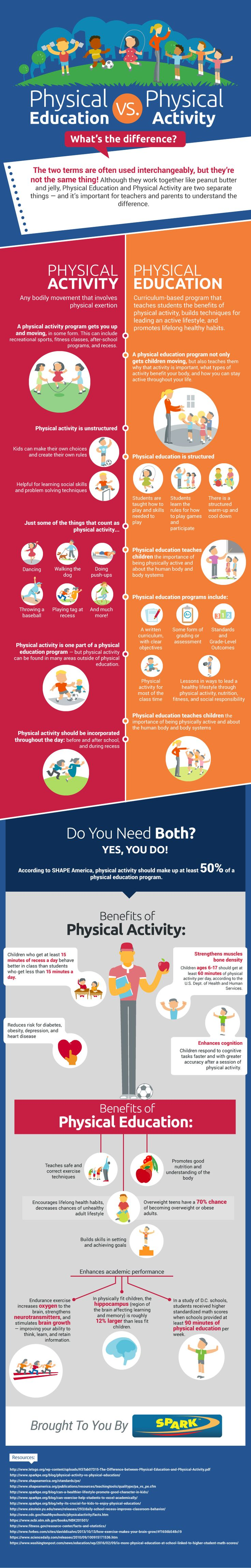 The differences between physical activity and physical education.