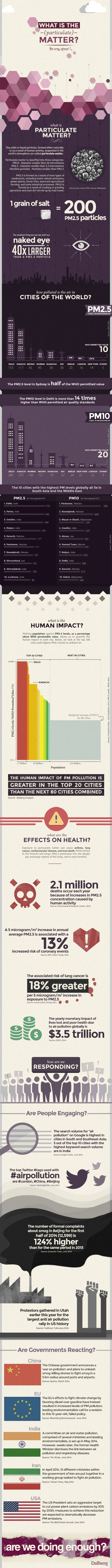 Info graphic on Air Pollution for Dalberg