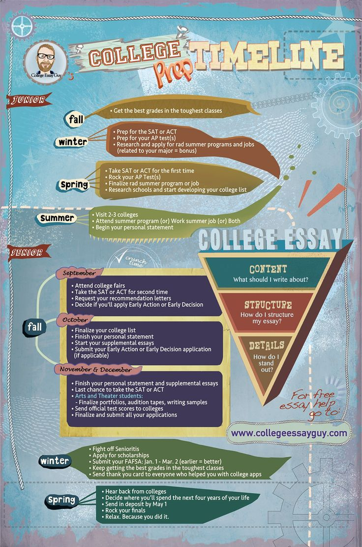 Timeline for applying to college