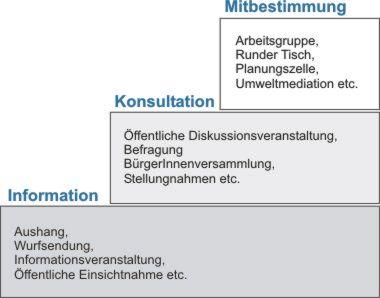 Partizipation: Anwendungsmoeglichkeiten