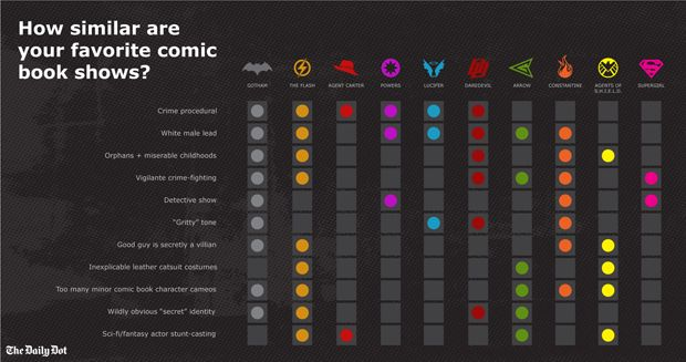 Infographic demonstrates how all superhero TV is basically the same