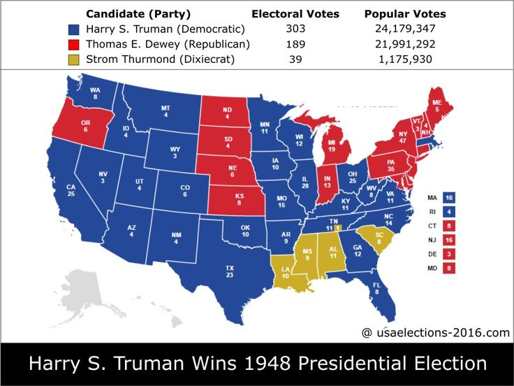 1948 Presidential Election Result: Harry S. Truman (Democratic) - 303 electoral votes beat Thomas E. Dewey (Republican) - 189 electoral votes, Popular Vote