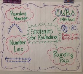Modified this chart for my son who understands rounding whole numbers, but gets confused when rounding decimals.  Blogger has link to catchy rap song, and on Feb 2, 2010 has the CUBA method and rap written out.