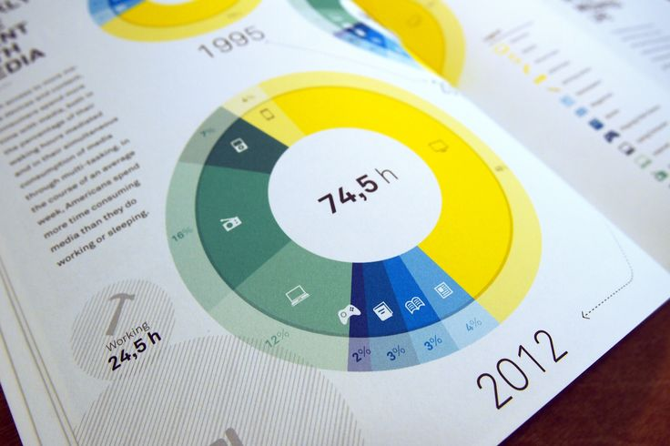 Portioned donut chart. Well designed.