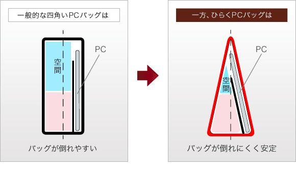 一般的な四角いバッグとひらくPCバッグの比較表
