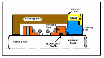 http://mechanicalsealsinternational.com.au  Good  photo to  put in your board or a social bookmark  web page Mechanical Seal Basic Guide