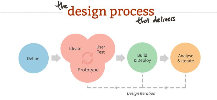 The Guide To UX Design Process & Documentation