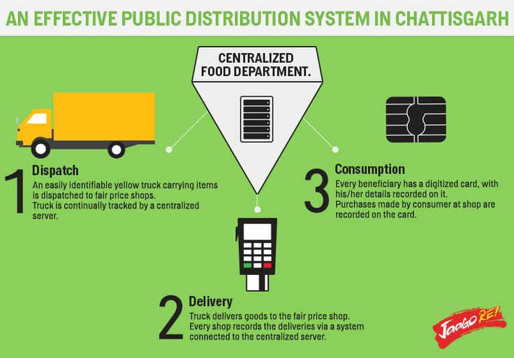 See how Chattisgarh uses technology to ensure that the Public Distribution System is indeed helping those who are in need. Do you think this system should be adopted by other states?#JaagoRe
