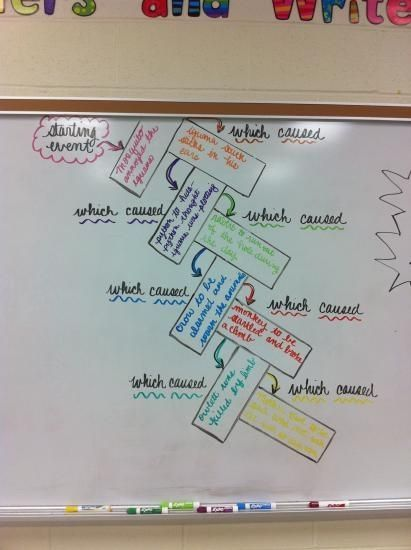 cause and effect chain. What a great visual for students to SEE cause and effect.