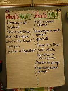 Making anchor charts the students will actually use by having the students help create them!