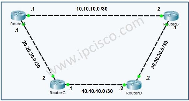 RIP (Routing Information Protocol) #RIP #CCNA