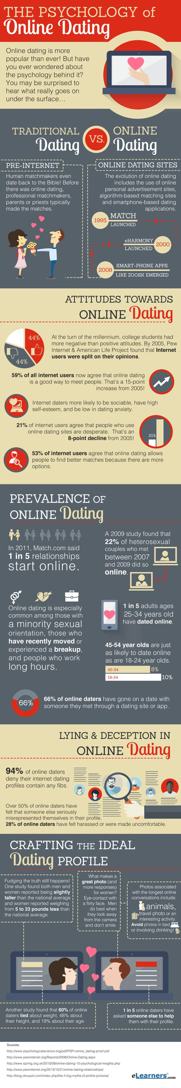 Online dating early statitics