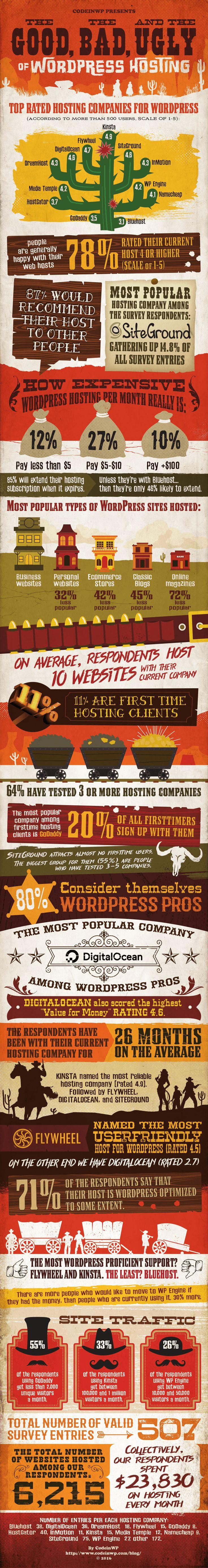 WordPress hosting infographic