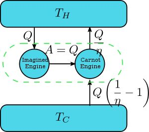 Second law of thermodynamics - Wikipedia, the free encyclopedia