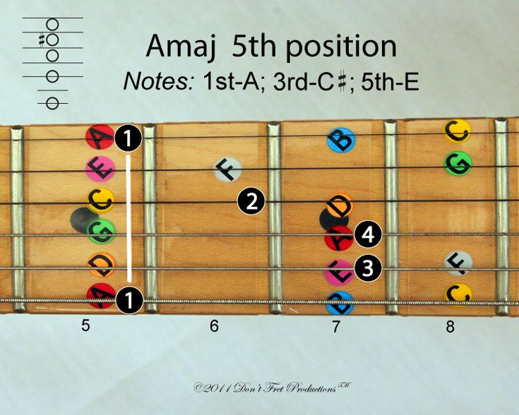 image showing an a major guitar chord in the fifth position