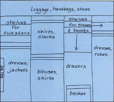 How to Design a Woman's Closet - useful...very useful!