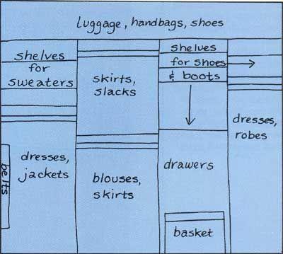 How To Design A Womanu0027s Closet