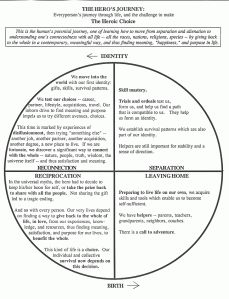 joseph campbells monomyth essay The hero with a thousand faces essay examples 2 total results a look at joseph campbell's monomyth and its applications 3,070 words 7 pages.