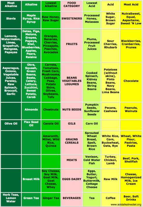 Acidic vs. Alkaline Foods | Most people don't realize how much the pH level of your body affects your overall health. The pH of the foods we eat has a huge affect on our organs and our immune system. Diseases thrive in acidic environments but cannot survive in alkaline environments. Notice that most of the Super Foods are alkaline. Also, notice that the typical western diet of refined grains, meat, dairy, and sugar are extremely acidic. Eat more alkaline foods!