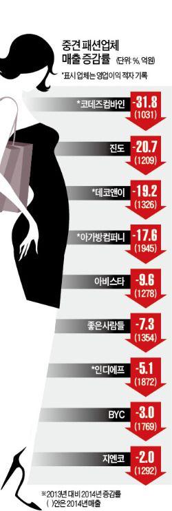 해외 SPA에 밀려 매출 곤두박질…패션산업 '허리'가 무너진다
