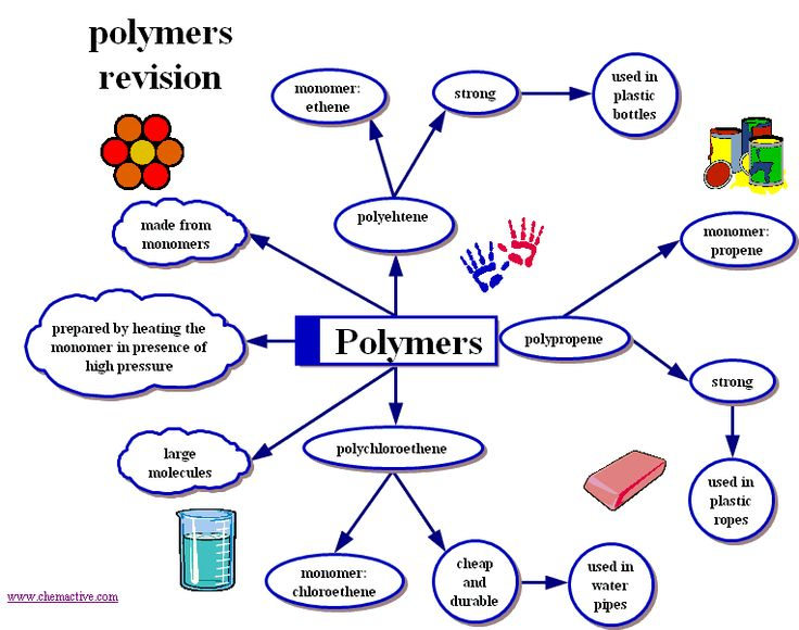 Polymers revision map | Polymer Chemistry & Engineering ...