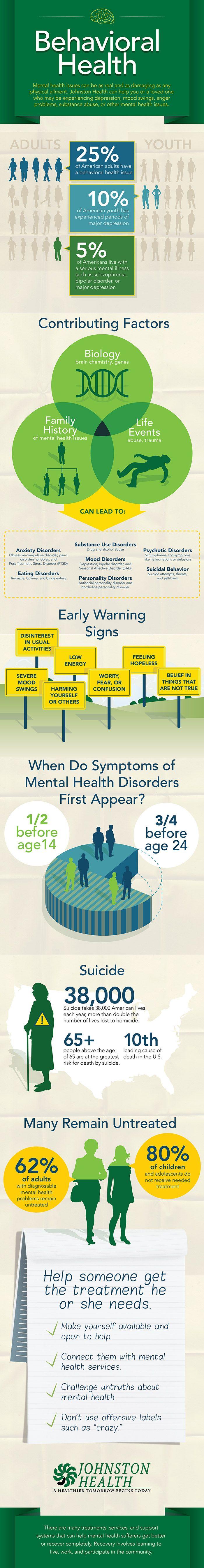 Behavioural and mental health infographic - http://blog.johnstonhealth.org/wp-content/uploads/2013/07/BehavioralHelath-Infographic.jpg