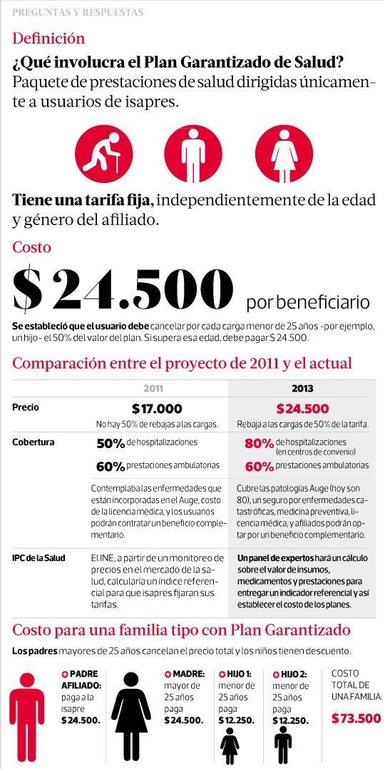 Comisión de Salud del Senado despachará hoy proyecto que crea #PlanGarantizadodeSalud. Gobierno aceptó reducir de tres a dos las jornadas que no cubren los permisos de menos de 11 días. #Chile #Isapres noviembre 2013