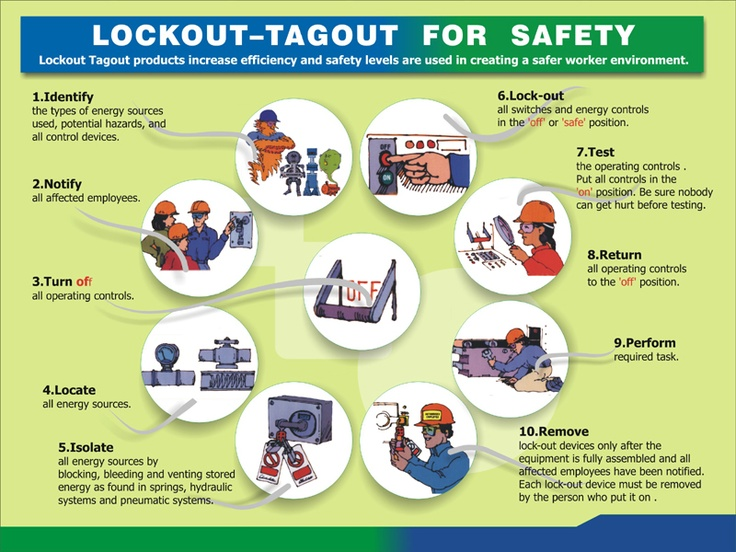 Simple lock out tag procedure.  Read the Article attached!!!