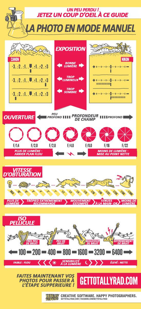 Conseils photo, Mode manuel, Guide photo