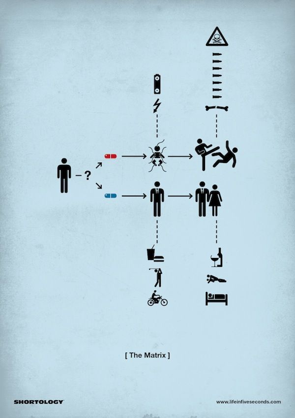 The plots of movies conveniently broken down into clever pictograms