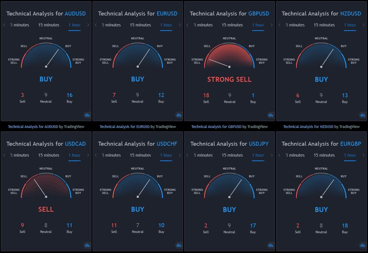 You Can Use This Free Technical Analysis Dashboard With Any