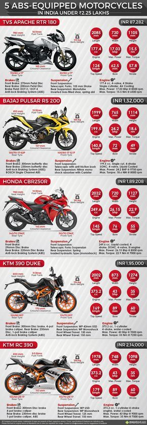 5 ABS-Equipped Motorcycles in India under INR 2.25 Lakhs
