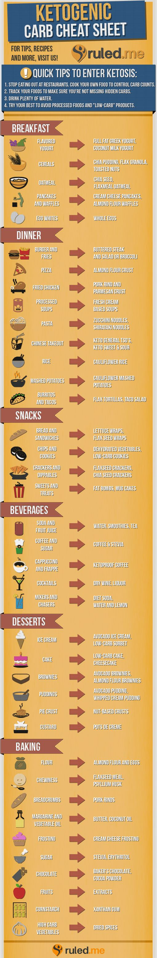 #Lowcarb Cheat Sheet to help everyone that's new to a Ketogenic Lifestyle! Shared via www.ruled.me/