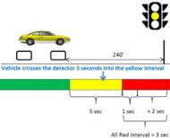 North Carolina officials conclude that dynamic all-red interval system reduces accidents without the need for red light cameras.