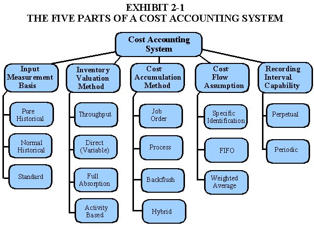 cost accounting system of bpl From cost accounting for dummies by kenneth boyd cost accounting is a valuable tool you use to reduce and eliminate costs in a business you also use cost accounting to determine a price for your product or service that will allow you to earn a reasonable profit.