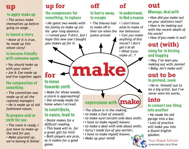 #phrasal #verb to MAKE with its #uses, Your Skype School study material - www.yourskypeschool.com