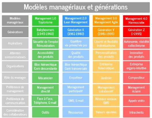 Modèles managériaux.png Des babyboomers à la génération Z