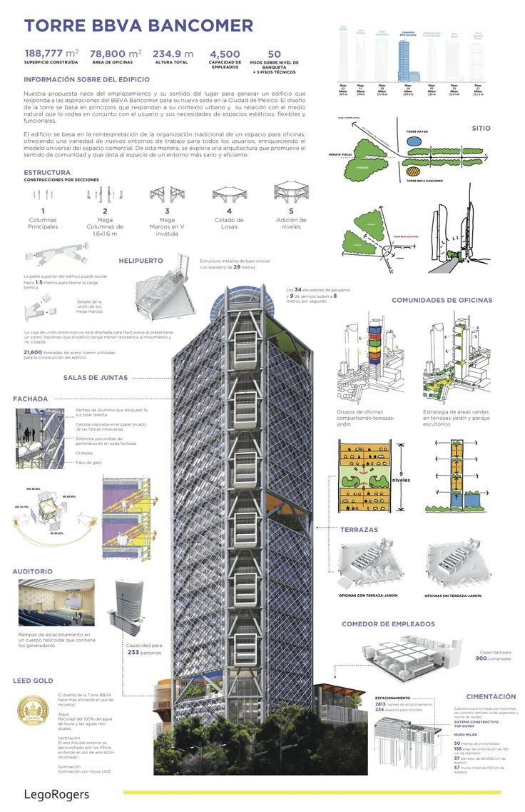Noticias BBVA | Torre BBVA Bancomer, aportación al paisaje urbano - (Banco Bilbao Vizcaya Argentaria)