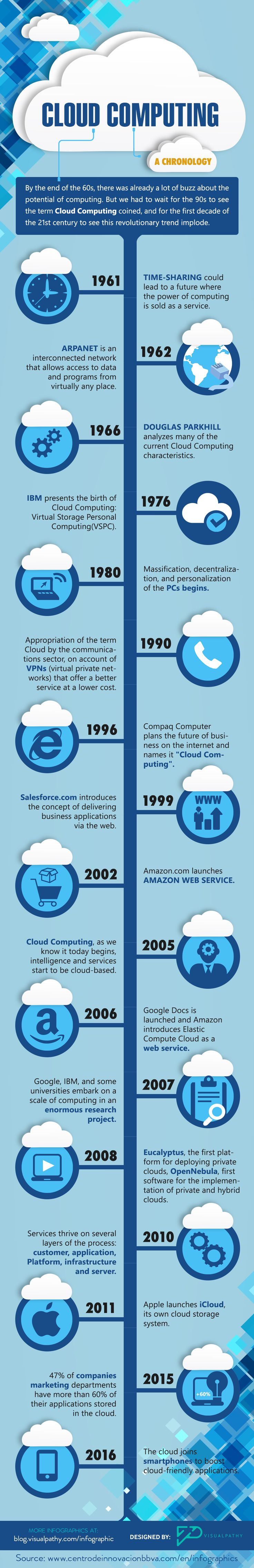 cloud computing chronology