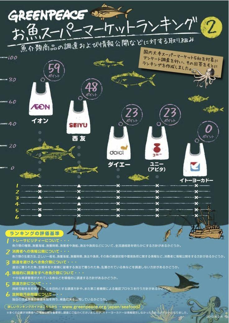 「お魚スーパーマーケットランキング 2」 | 国際環境NGOグリーンピース http://www.greenpeace.org/japan/seafood2/