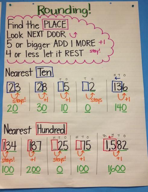 rounding anchor chart - Google Search
