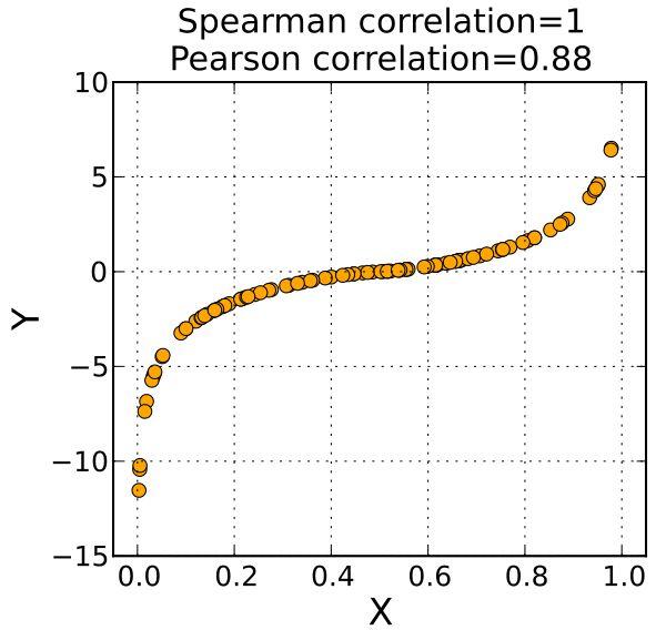 Spearman's rank correlation coefficient - Wikipedia, the free encyclopedia