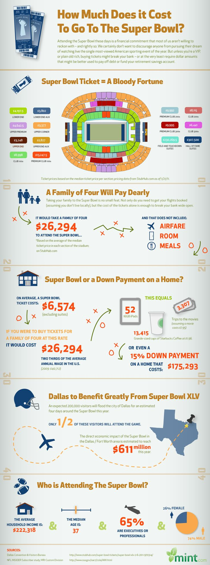 Ever tried to bring a family of four to the Super Bowl? You'd have to forfeit a fortune. This infographic reviews Super Bowl ticket prices and how e