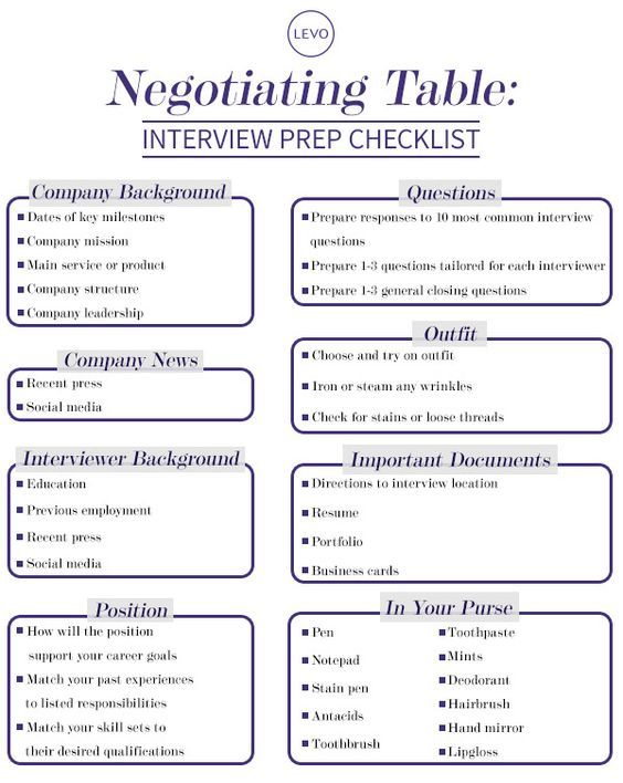 Interview Prep Checklist from #LevoLeague #NegotiatingTable: