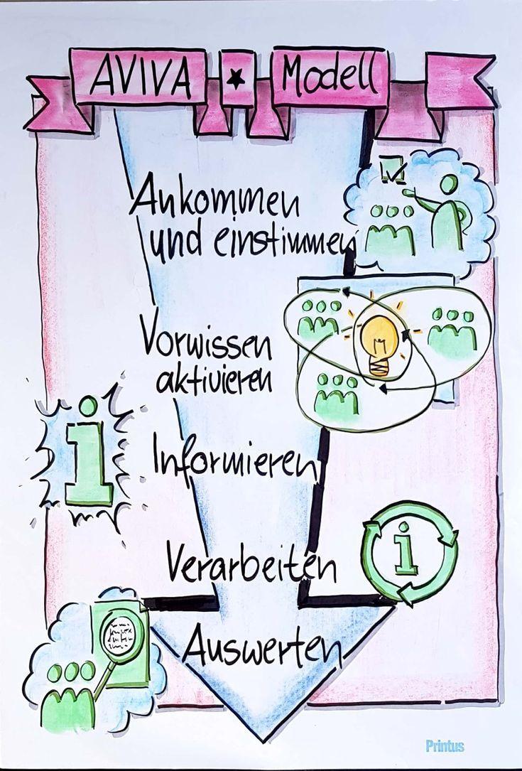 Flipchart Aviva Modell Unterricht Schule Seminar Schuleunterricht Flipchart Skizze Notizen Flipchart Gestalten