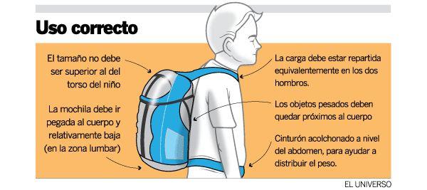 estadisticas del peso de la mochila - Buscar con Google