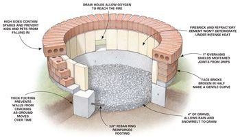 great step by step directions for a brick Fire pit