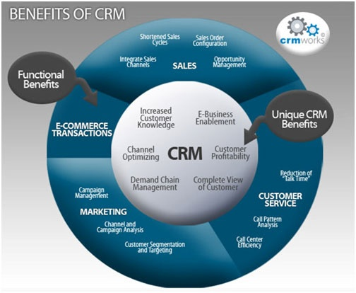 The Real Benefits of CRM