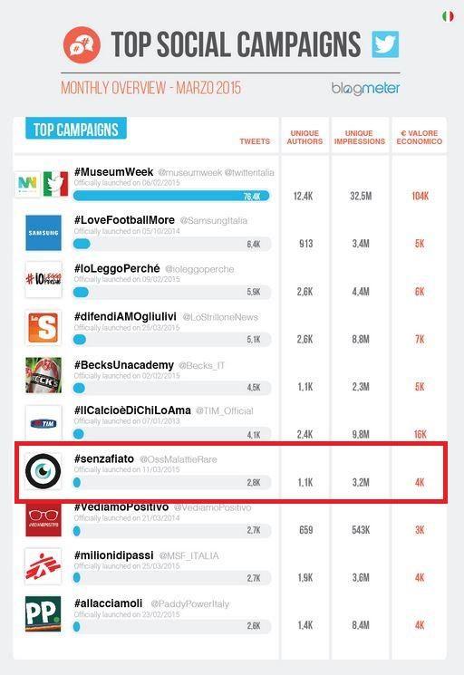 #senzafiato lascia senza fiato anche BlogMeter. 7^ nella Top Social Campaign di Marzo 2015.